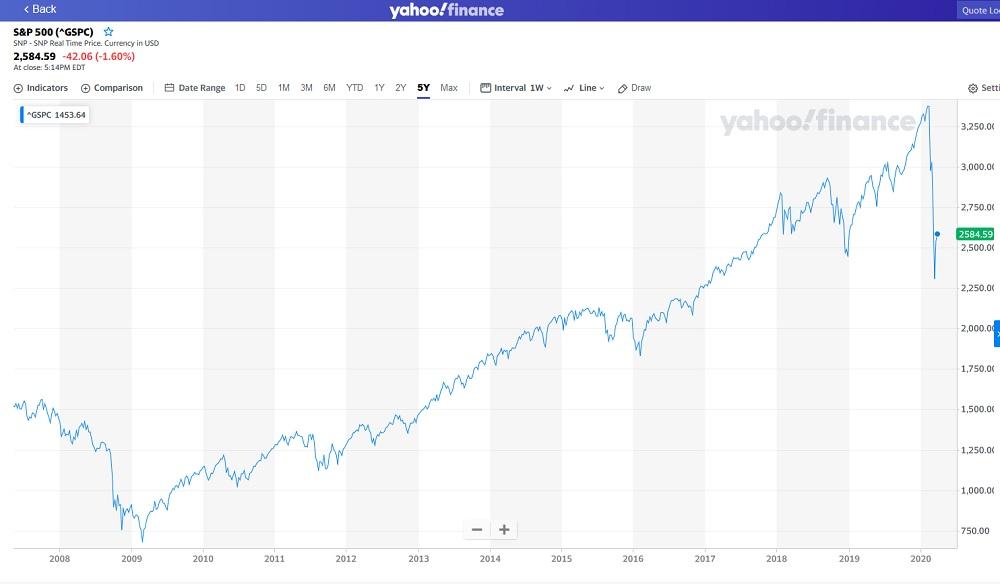 SPY500 Index chart april 2020